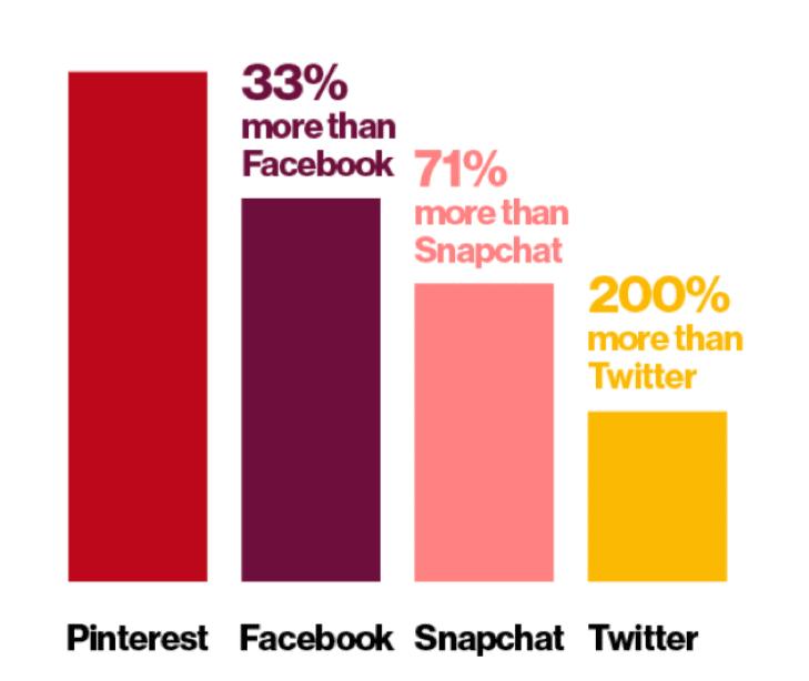 Pinterest Shopping Stats
