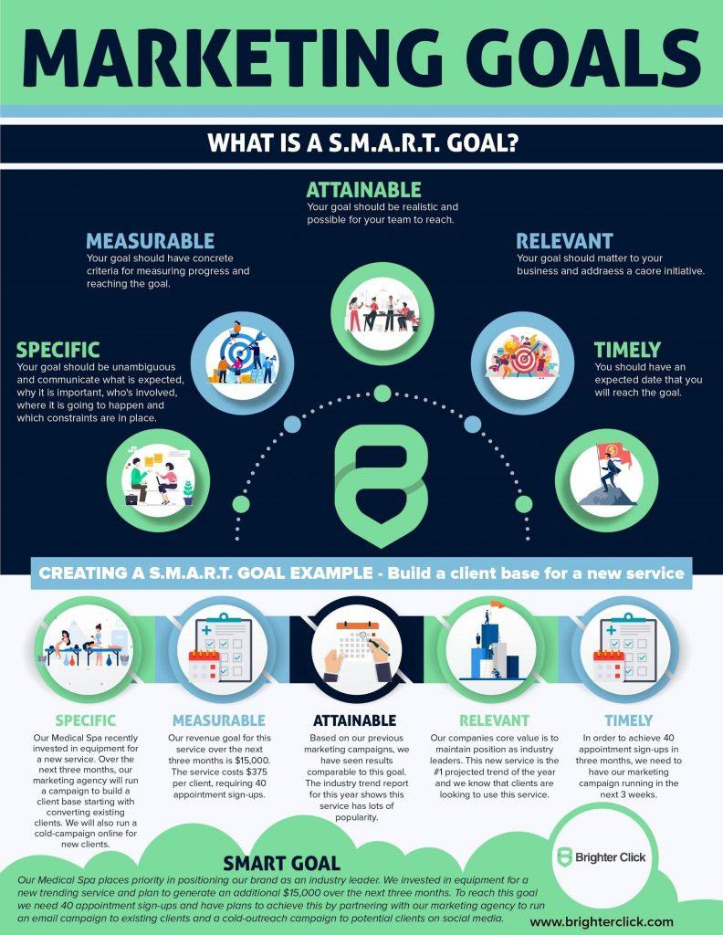 Marketing SMART Goals